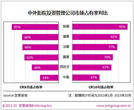 2014前瞻:中国影投市场集中度过低 并购或在明年