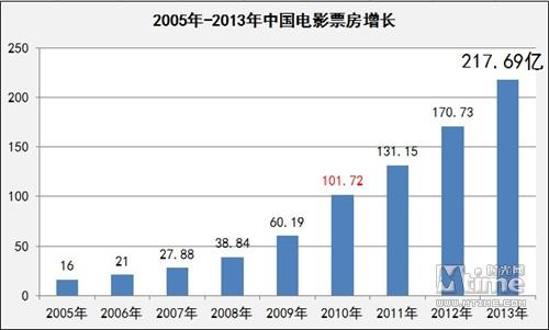 2013国产片进口片票房六四开 广东稳居第一票仓