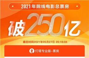 中��(guo)�影市��2021年票房破250�| �^影人次�_6�|